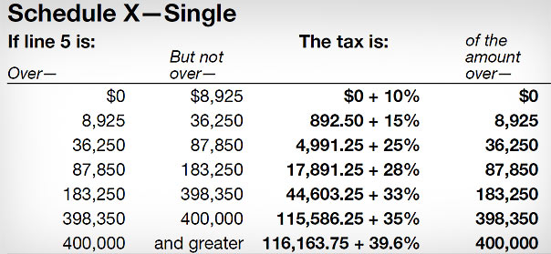 Chart for 2013 from the US Internal Revenue Service