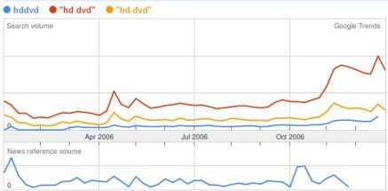 HD DVD Google Trends