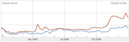 Google Trends HD DVD vs Blu-ray