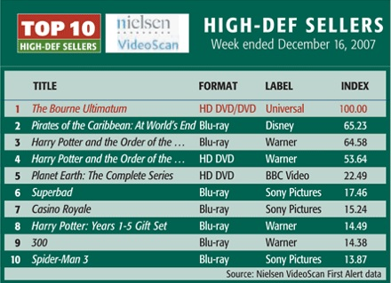Nielsen VideoScan for week ending 12/16/07