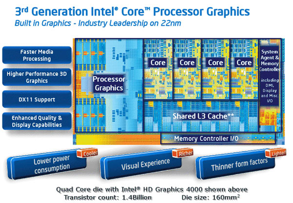 Intel puts Ivy Bridge on the map: first 22nm product, decent ...