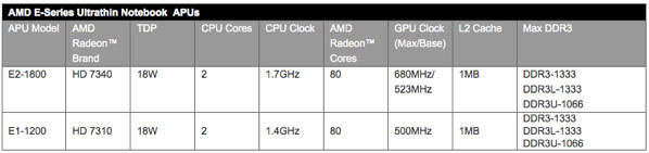 AMD details next generation of Eseries chips for sub$600 laptops