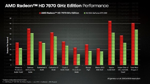 AMD launches new flagship Radeon HD 7970 GHz Edition, demands rematch with NVIDIA
