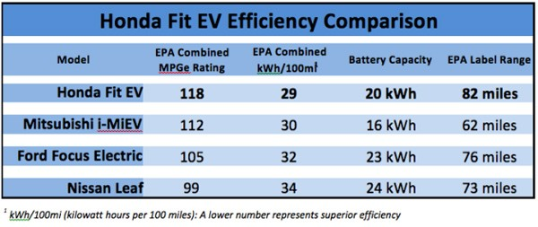 Honda Fit EV rated at 118 MPGe, will get you 82 of those on one charge