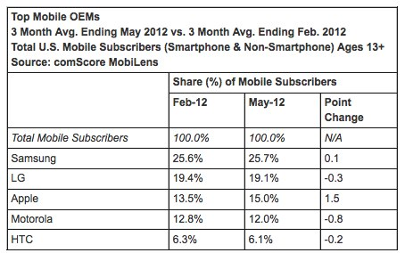 ComScore iOS and Android market share continues to climb, RIM and Motorola continue to fall