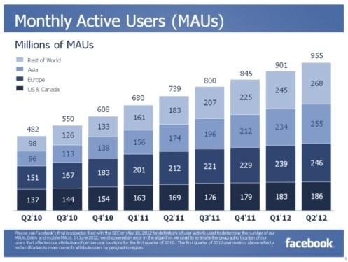 Facebook posts first earnings as a public company $118 billion in revenue, 955 million users