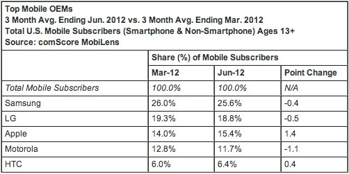 ComScore Android back above 51 percent of US share, iOS still growing briskly