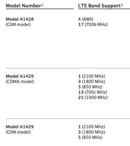 Apple details LTE plans for iPhone 5 true global reach requires three models