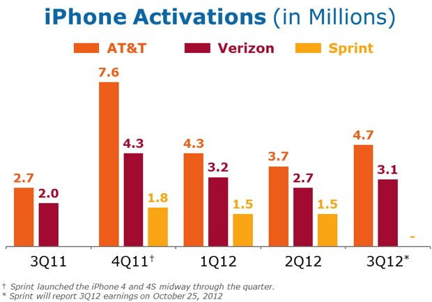 AT&T sells 47 million iPhones and 14 million smartphones to make a $36 billion profit in Q3 2012 video