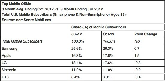 ComScore Android's US market share kept growing in October, Apple passes LG in all cellphones