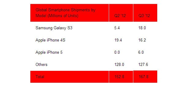 Samsung Galaxy S III dethrones iPhone 4S as smartphone sales champ for Q3 2012