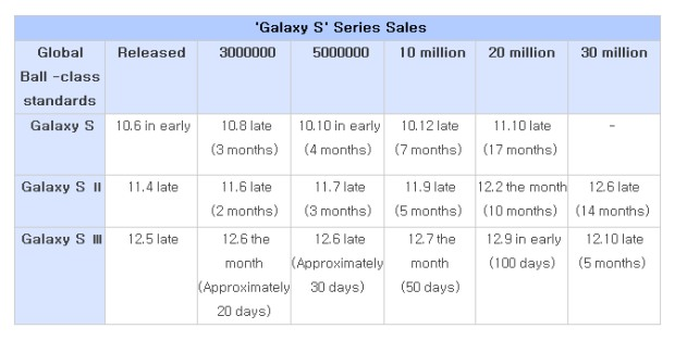 Samsung's Galaxy S III crosses 30 million sold