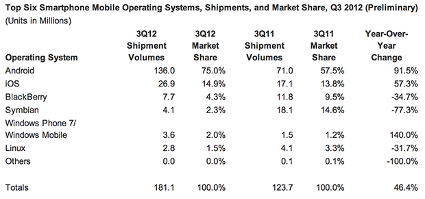 IDC Android claims 75 percent of smartphone shipments in Q3, 136 million handsets sold