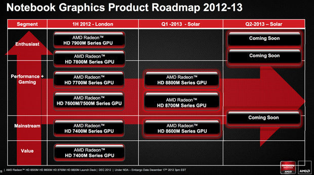 AMD Radeon HD 8000Mseries GPUs revealed, coming to a laptop near you in Q1 2013
