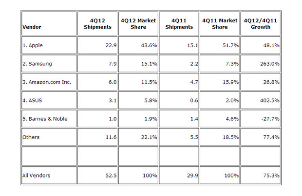 IDC iPad loses a little marketshare, still dominates global tablet sales in Q4 2012