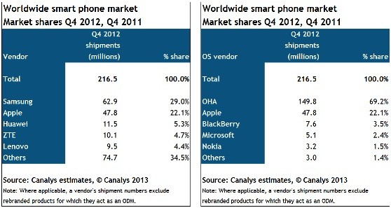 Canalys Android was a third of all cellphone shipments in Q4