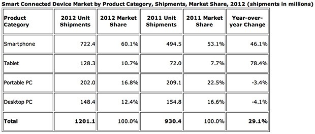 IDC: connected device shipments up 29.1 percent in 2012, mobile devices rule