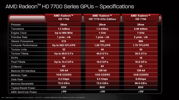 AMD Radeon HD 7790 review roundup what to expect from a $149 gaming card