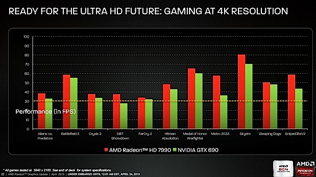 AMD details Radeon HD 7990 graphics card any game at 4K resolution for $999