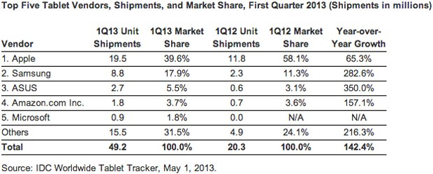 IDC Android topped tablet share in Q1 at 57 percent, Apple still the top manufacturer