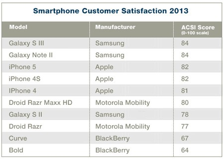 Samsung edges past Apple in US smartphone satisfaction, but reverse is true in Korea