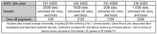 EE's 'Swap' program lets UK customers change phones in six months