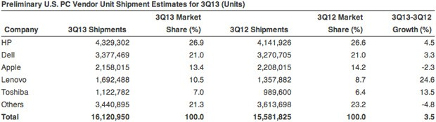 Gartner and IDC PC shipments continued to slide in Q3