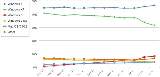 Windows 8 reaches 8 percent of web traffic, but Windows 7 grows quicker
