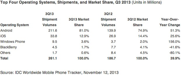 IDC 21 percent of Q3 smartphone shipments were giant devices