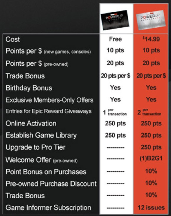 Use the Points Loyalty Wallet to get so much more from your GameStop Points. sign up for free. sign up for free. Welcome GameStop PowerUp Rewards. The Points Loyalty Wallet can make your Points more flexible and rewarding. Adding the program to your wallet is easy, and your membership information is stored safely and securely.