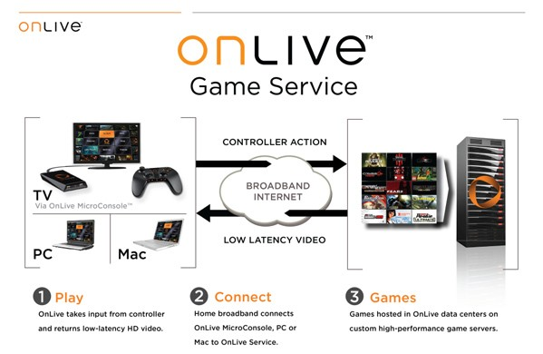 Documenting the death of OnLive notes from the company's final meeting
