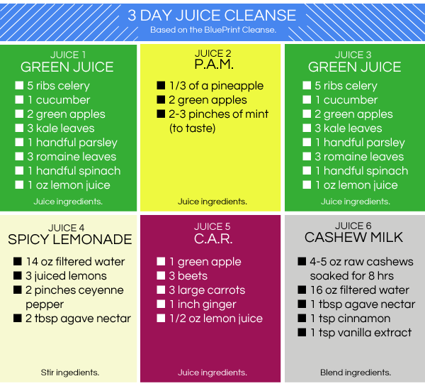 3 Day Fast Weight Loss Juice Cleanse - todayvermont0u.over-blog.com
