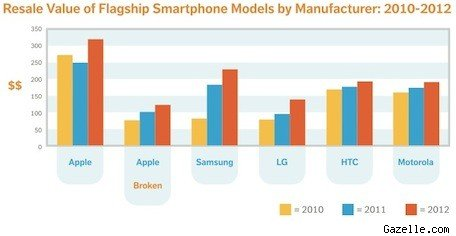 Gazelle Chief Gadget Officer looks at resale trends, sees the end of the iPod
