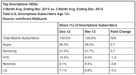 Apple's share of the US smartphone market now close to 40%