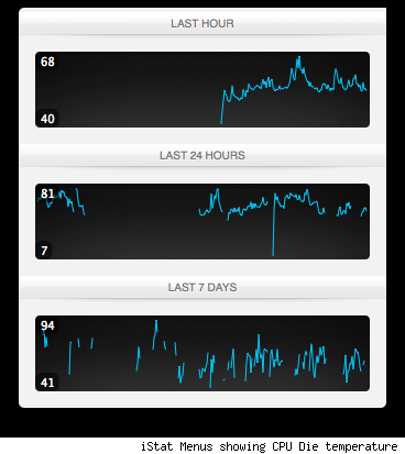 Friday Favorite How iStat Menus saved my MacBook Pro from burning up
