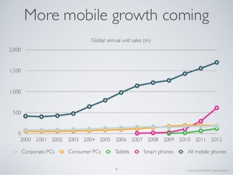 Gauging the scale of the postPC opportunity 'Mobile Is Eating The World'