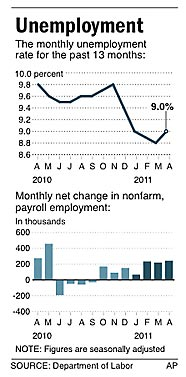 Jobless rate for the past 13 months